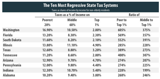 regressive-state-taxes(1)