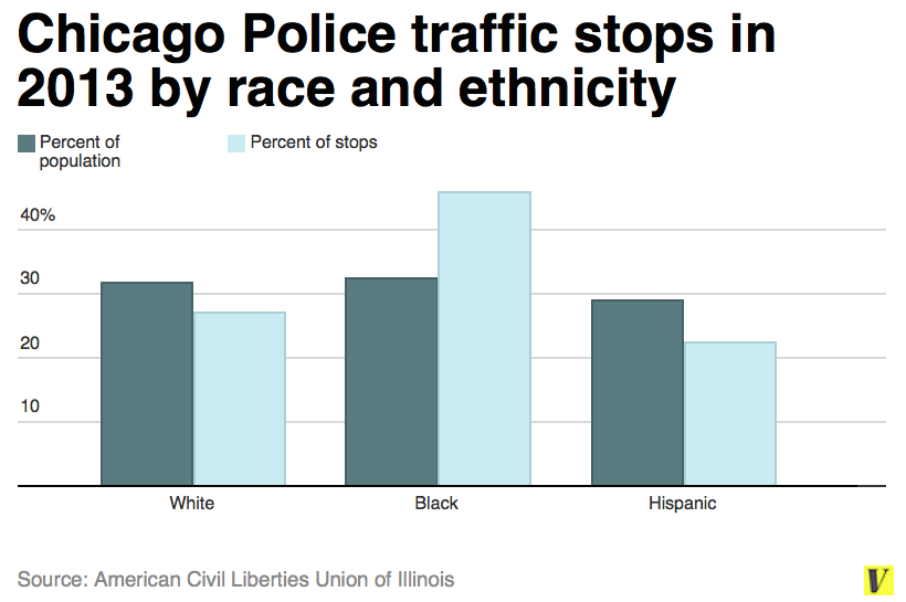 an analysis of racist profiling of african americans and latinos in traffic stops Racial profiling and stops and searches and observed five traffic stops by state police, all of latino drivers2 ' he stopped stops of african-american.