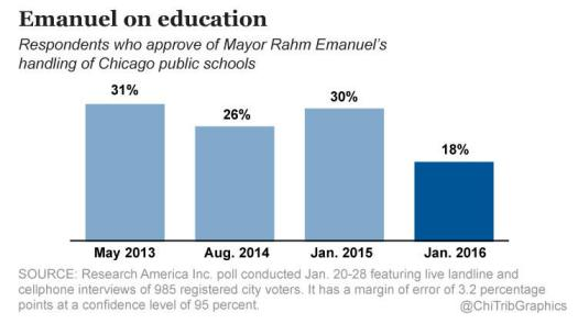 ct-tribune-poll-results-rahm-emanuel-on-educat-004