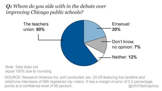 ct-tribune-poll-results-rahm-emanuel-on-education-20160203