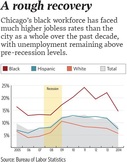 Unemployment-Race