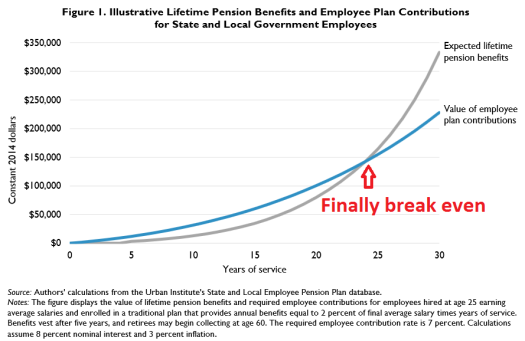 Urban_Pension Versus Employee Contributions-2