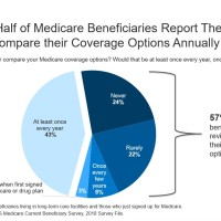 Privatization of Medicare. Profits, choices and confusion.